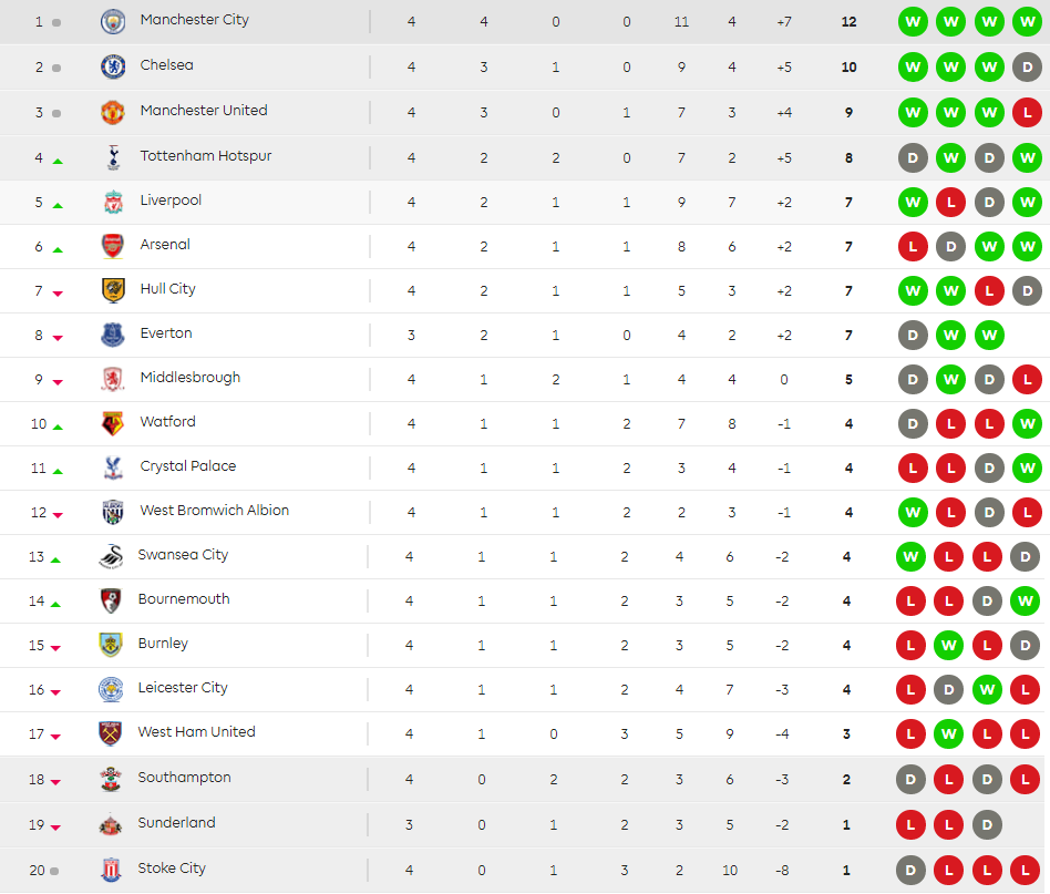 epl-tables