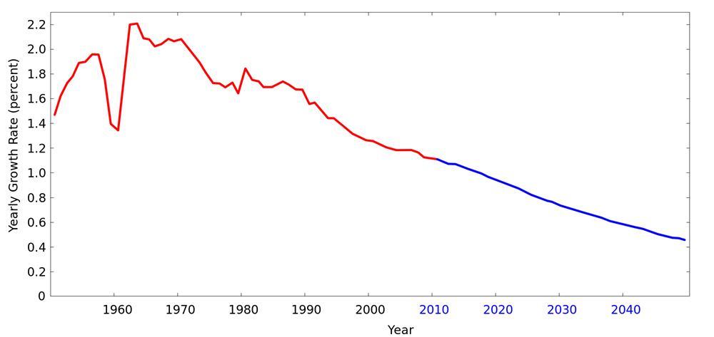 443aacbbworld_population_growth_rate_19502050
