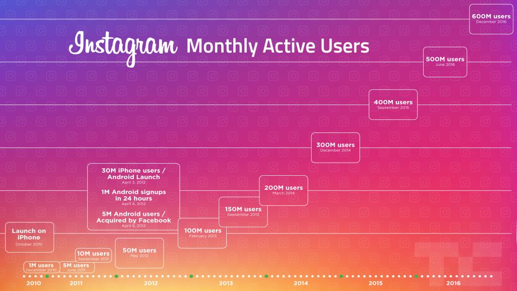 Instagram istifadəçi sayı